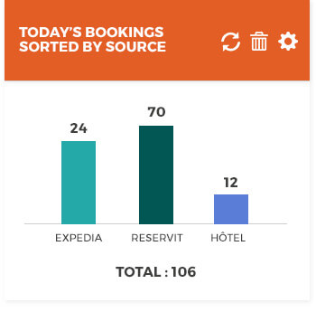 Bookings by source