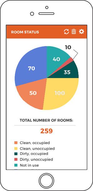 Room status